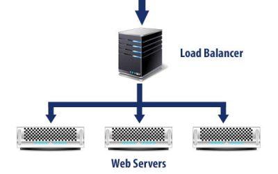Apache, Load Balancers and Log Files